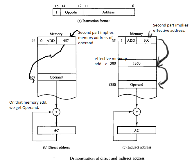 reference instructions with indirect addressing
